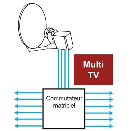 Schéma Tonna commutateur matriciel