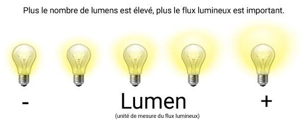Flux lumineux d'une ampoule LED