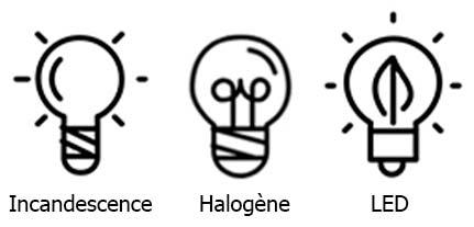 Différents types d'ampoule : incandescence, halogène et LED
