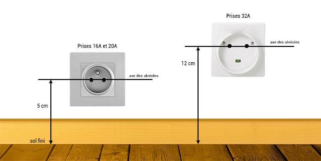 la norme lectrique et les prises de courant quelles sont les obligations. Black Bedroom Furniture Sets. Home Design Ideas