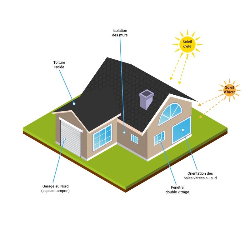 Efficacité énergique du bâti selon la RT 2012