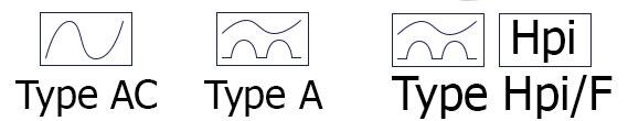 Différents types d'interrupteur différentiel