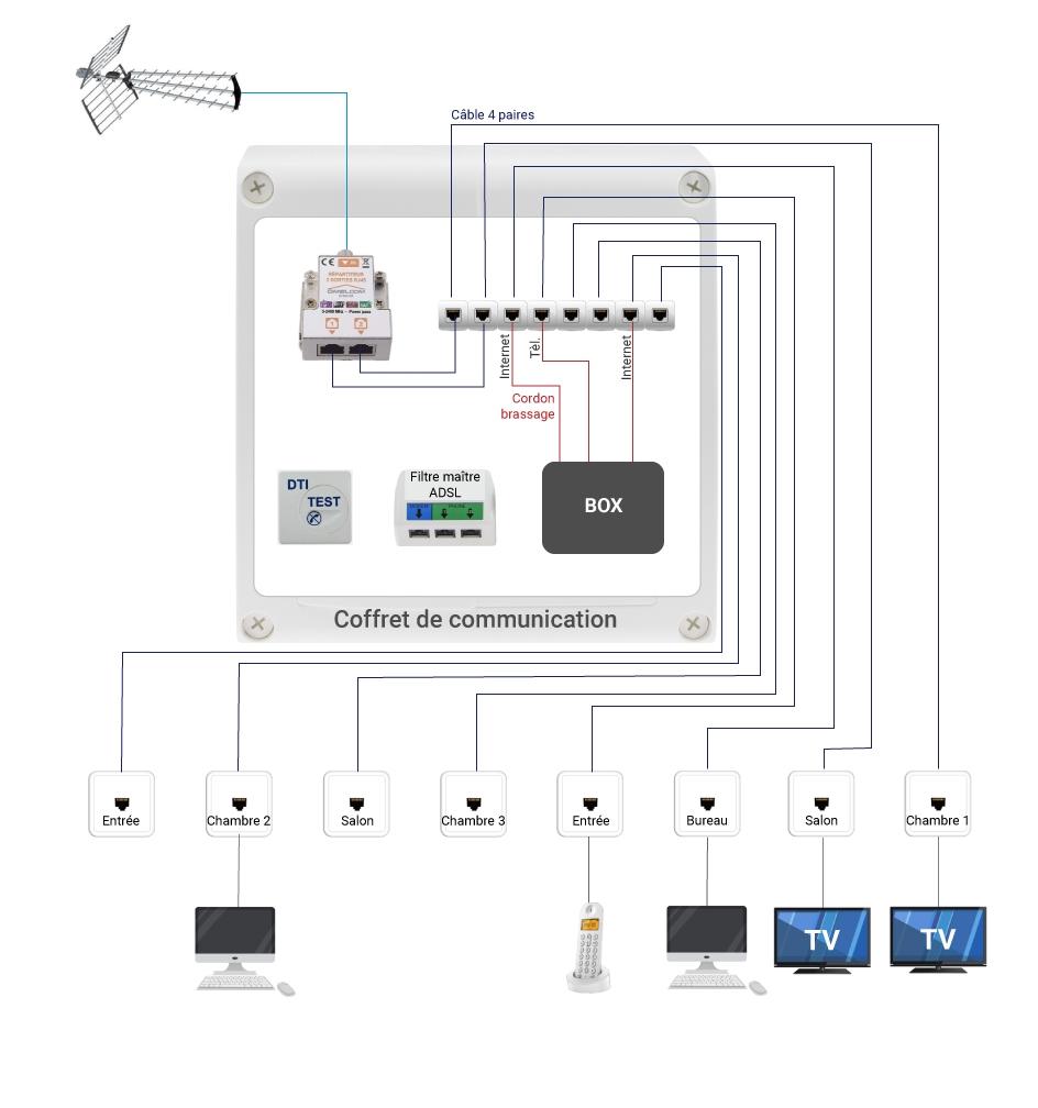 La Norme Electrique Et Le Reseau Multimedia Domestique 123elec Com