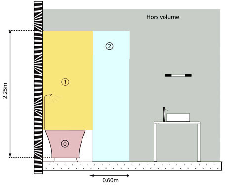 volume salle de bain