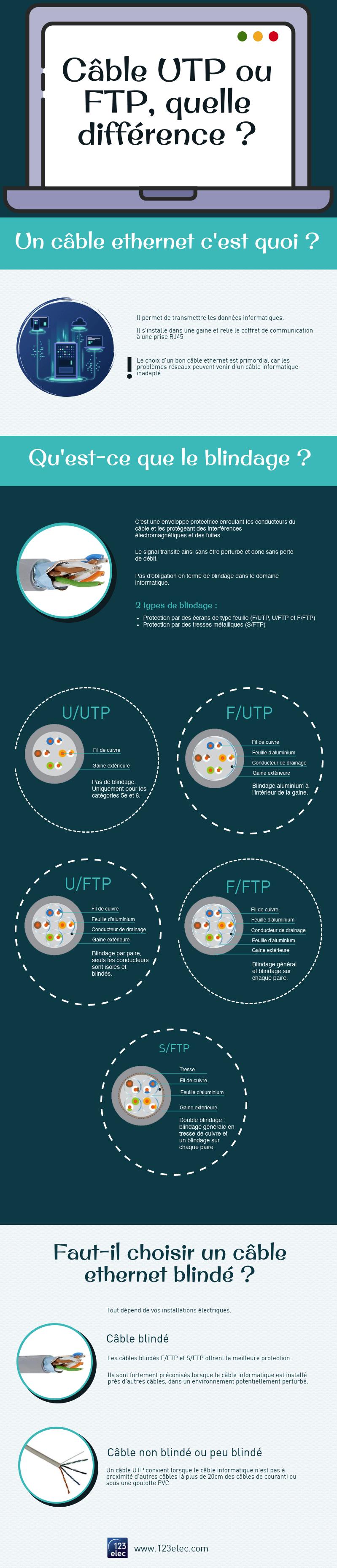 Quelle différence entre un câble UTP et un câble FTP ?