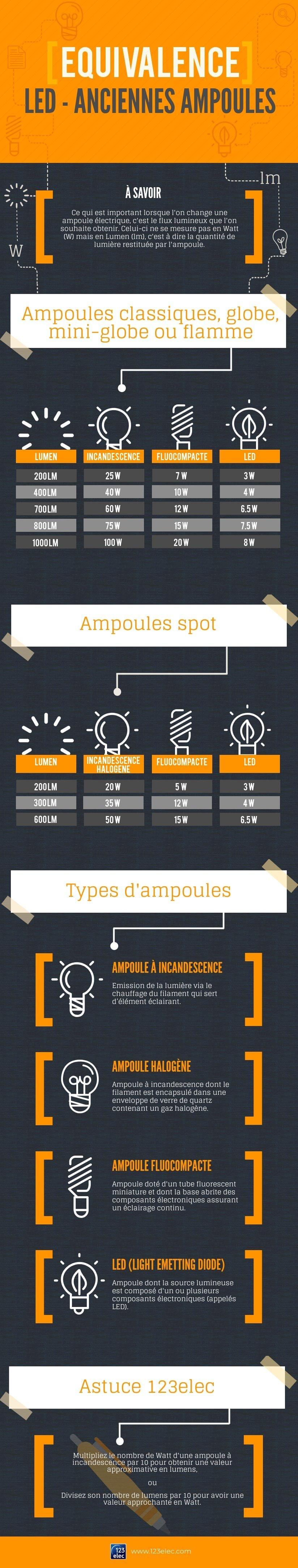 Infographie sur équivalence des ampoules LED