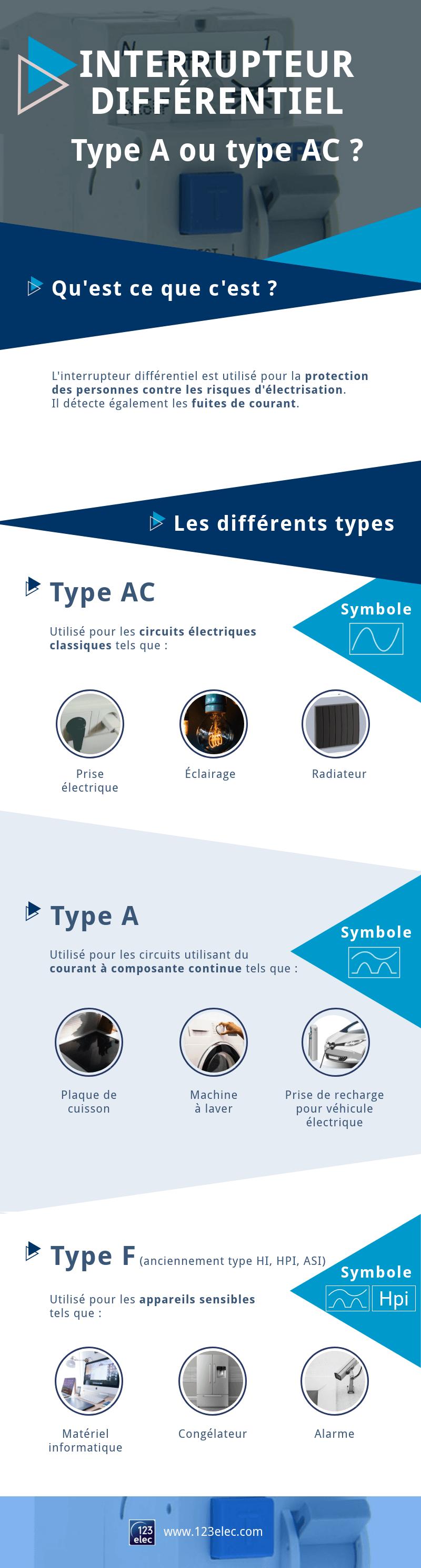 Infographie sur l'interrupteur différentiel